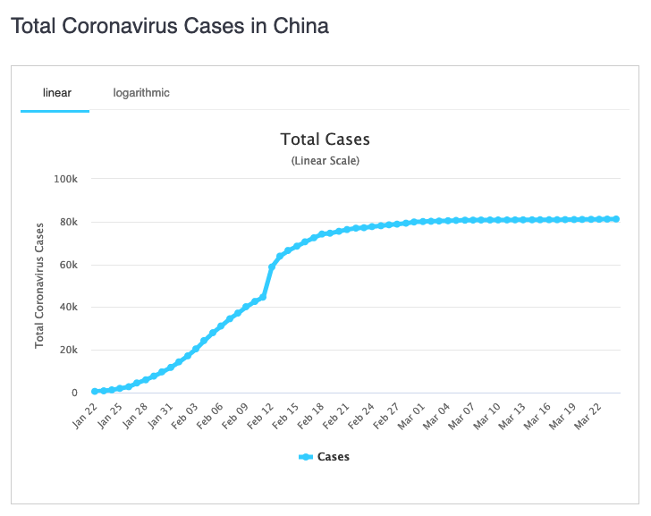 Cumulative COVID-19 cases in China